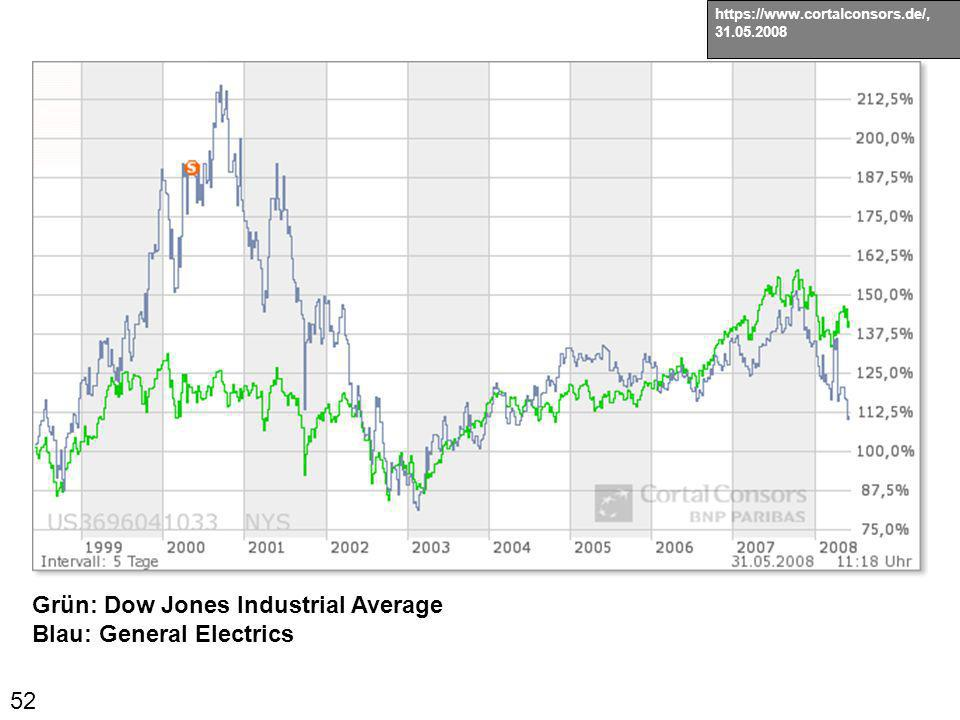 Grün: Dow Jones Industrial Average Blau: General Electrics