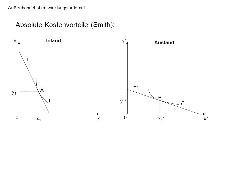 Absolute Kostenvorteile (Smith):