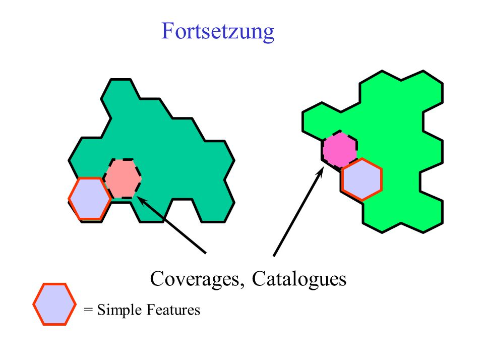 Fortsetzung Coverages, Catalogues = Simple Features