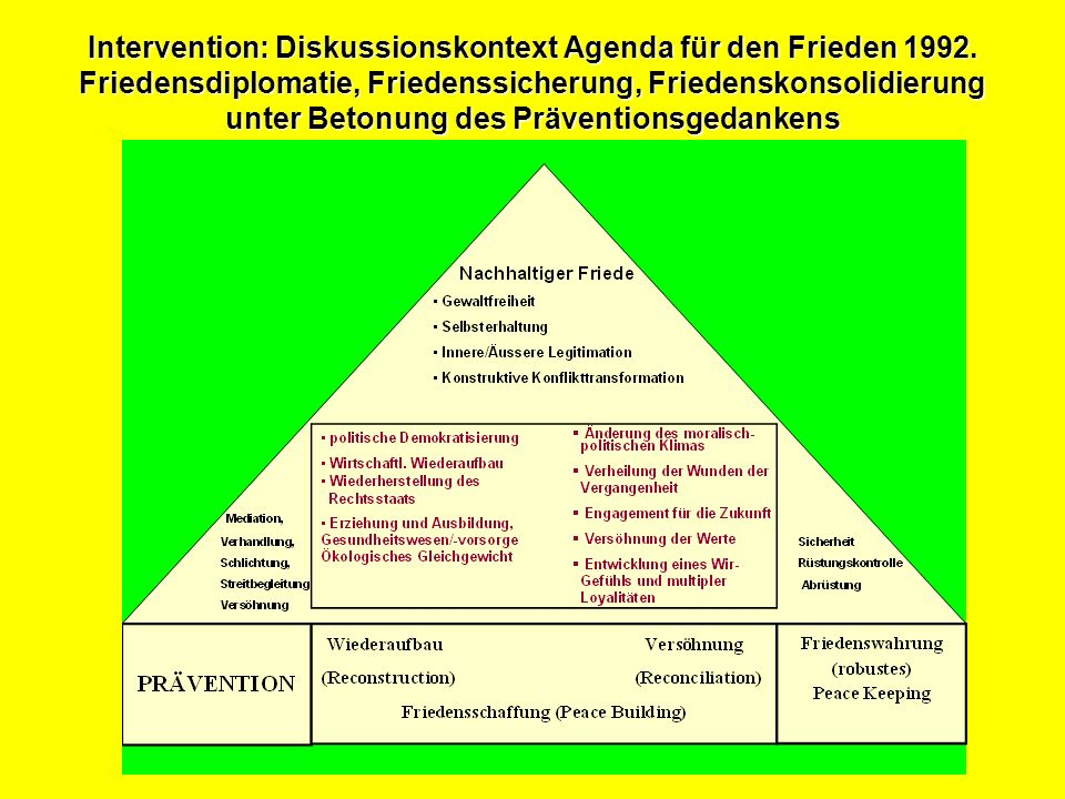 Intervention: Diskussionskontext Agenda für den Frieden 1992