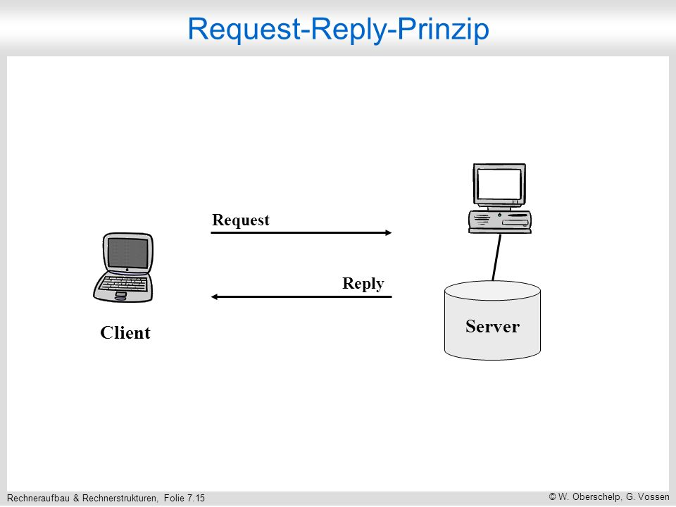 Request-Reply-Prinzip