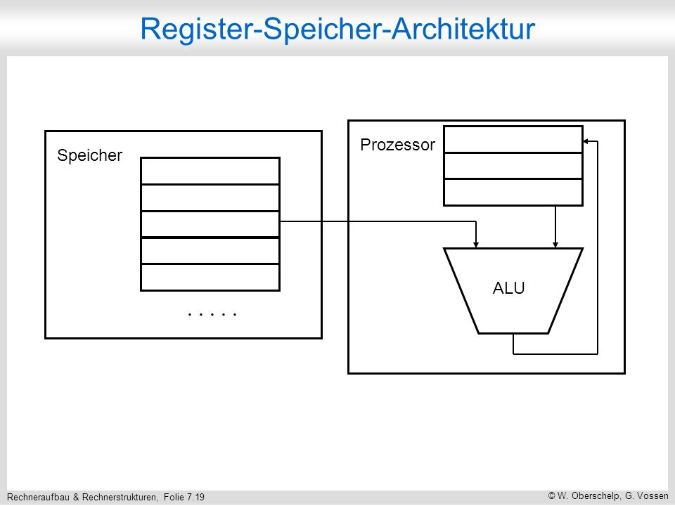 Register-Speicher-Architektur