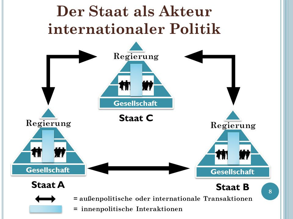 Der Staat als Akteur internationaler Politik