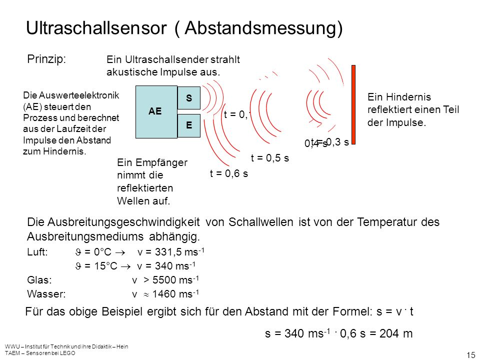 Ultraschallsensor ( Abstandsmessung)