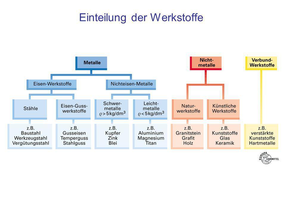 Verbundwerkstoff Werkstoffverbund Technische 13