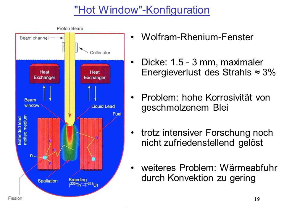 Hot Window -Konfiguration