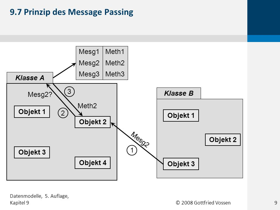 9.7 Prinzip des Message Passing