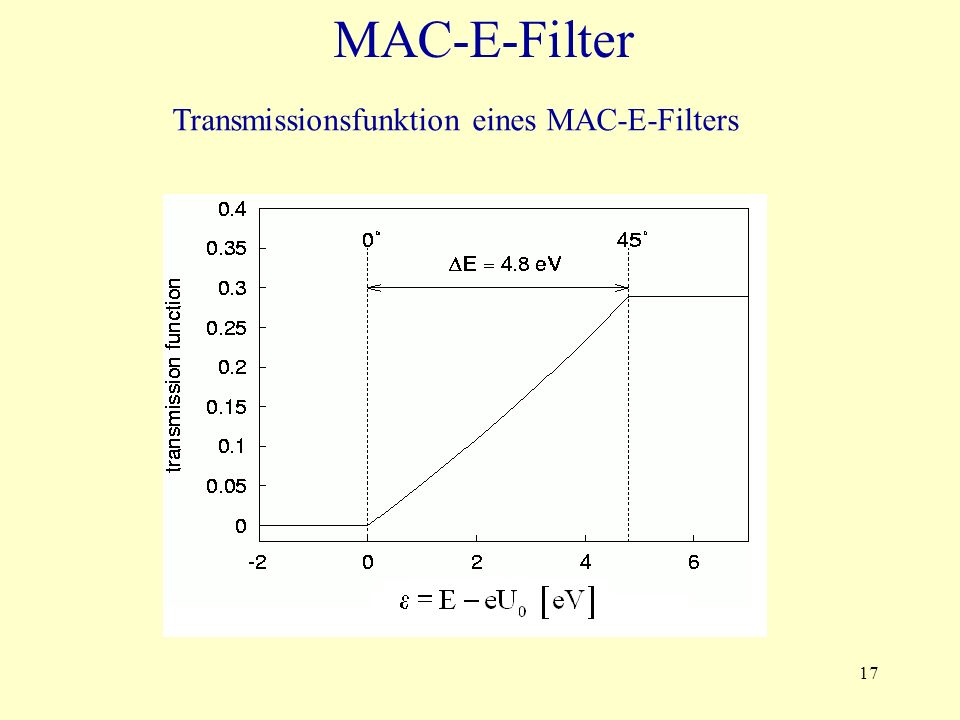 MAC-E-Filter Transmissionsfunktion eines MAC-E-Filters