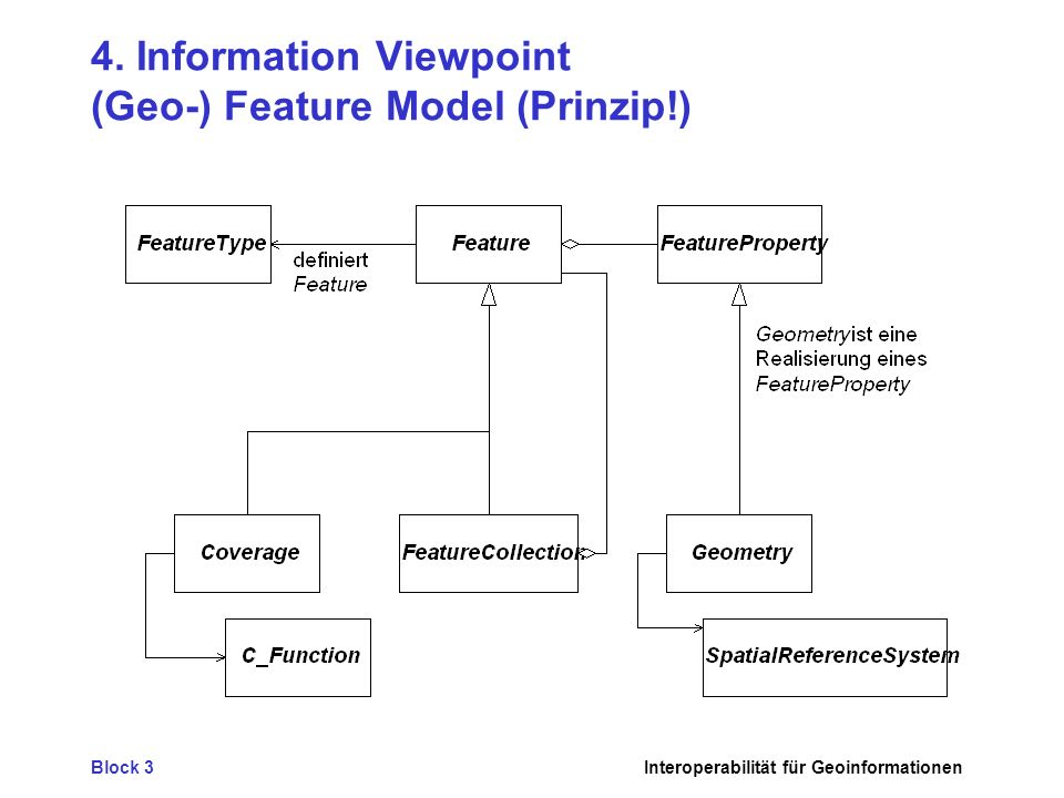 4. Information Viewpoint (Geo-) Feature Model (Prinzip!)
