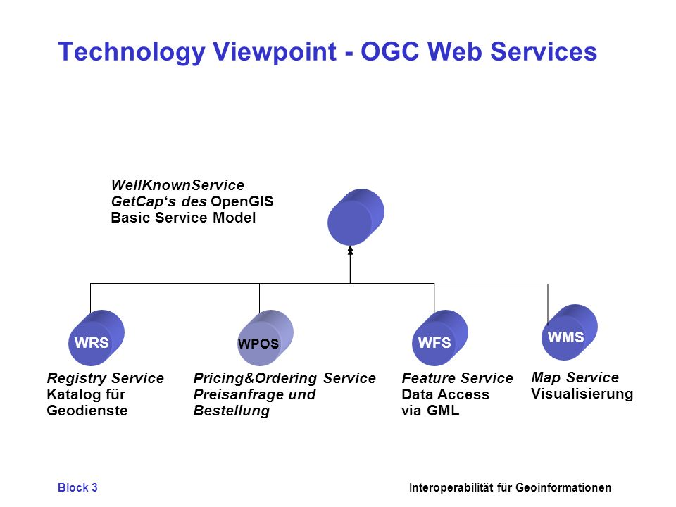 Technology Viewpoint - OGC Web Services