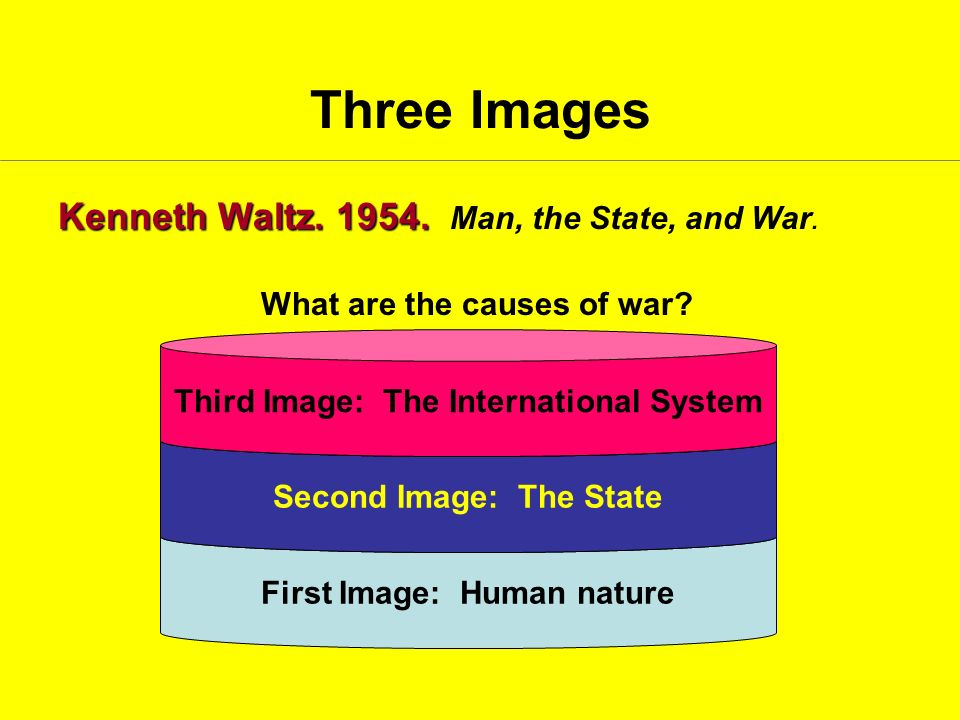 Three Images Kenneth Waltz Man, the State, and War.