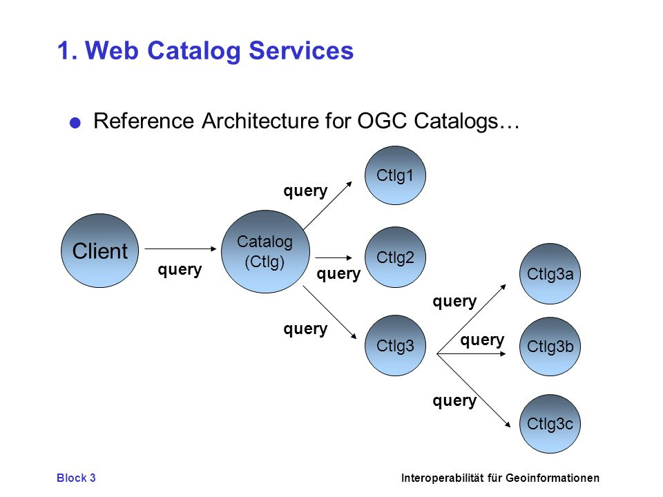 1. Web Catalog Services Reference Architecture for OGC Catalogs…