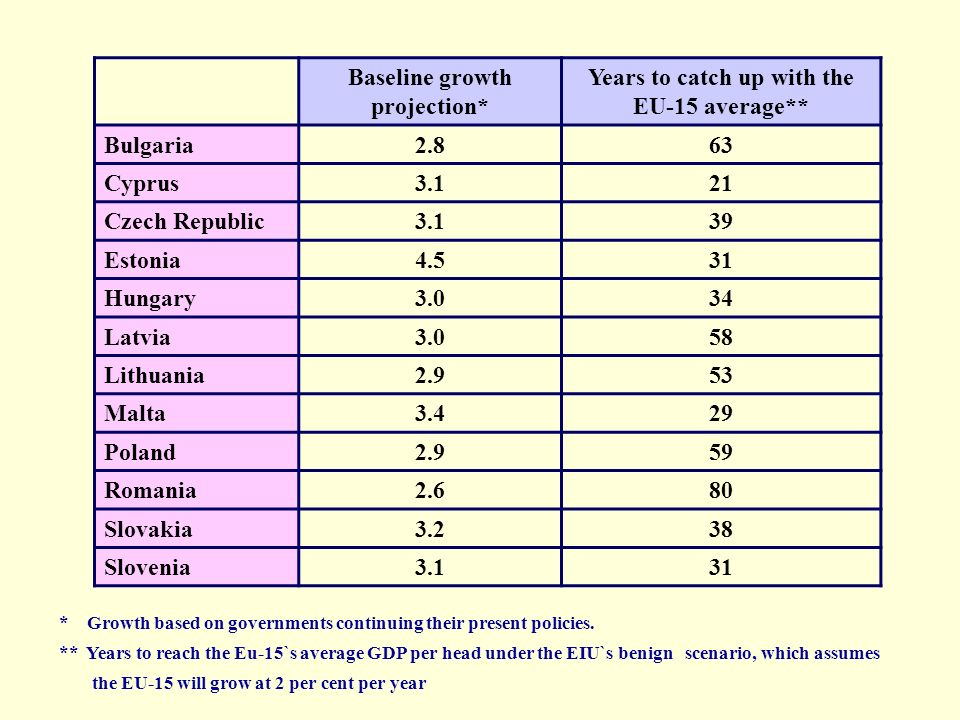 Baseline growth projection* Years to catch up with the EU-15 average**