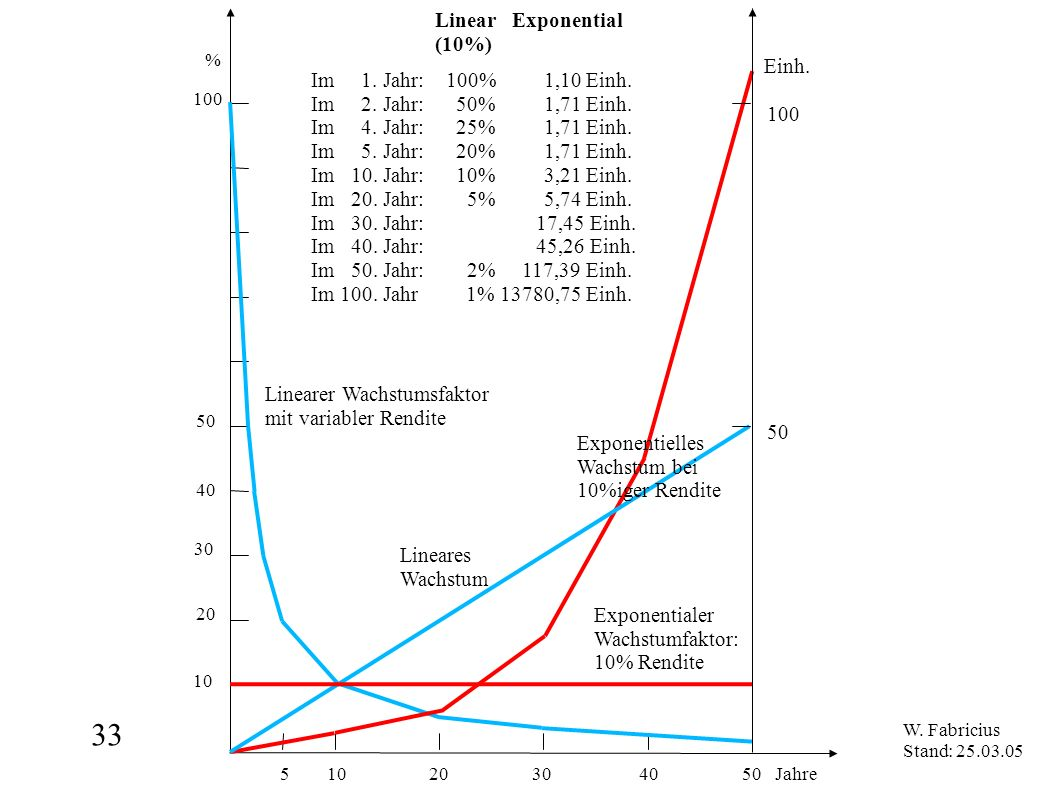 Jahre Linear Exponential (10%)‏ Einh.