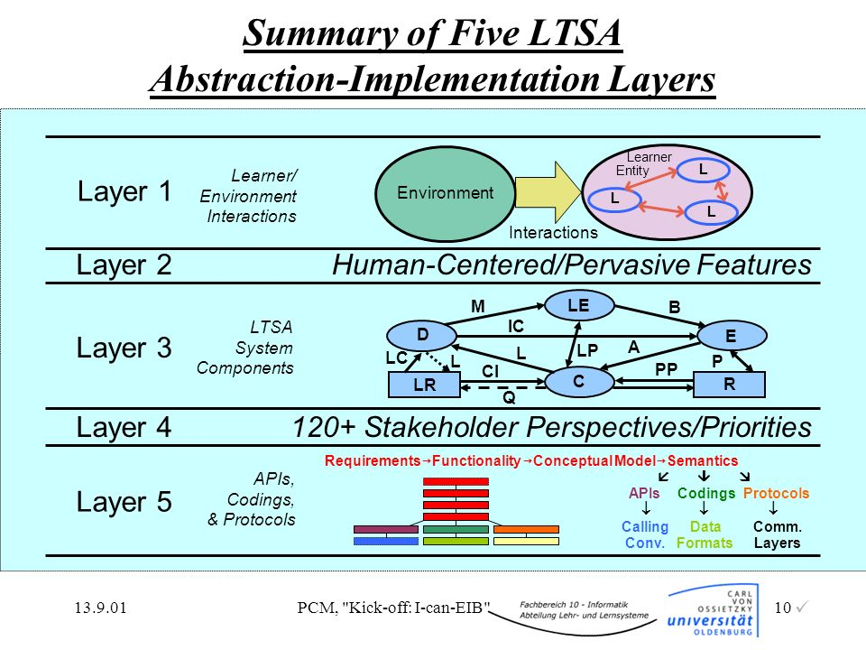 Summary of Five LTSA Abstraction-Implementation Layers