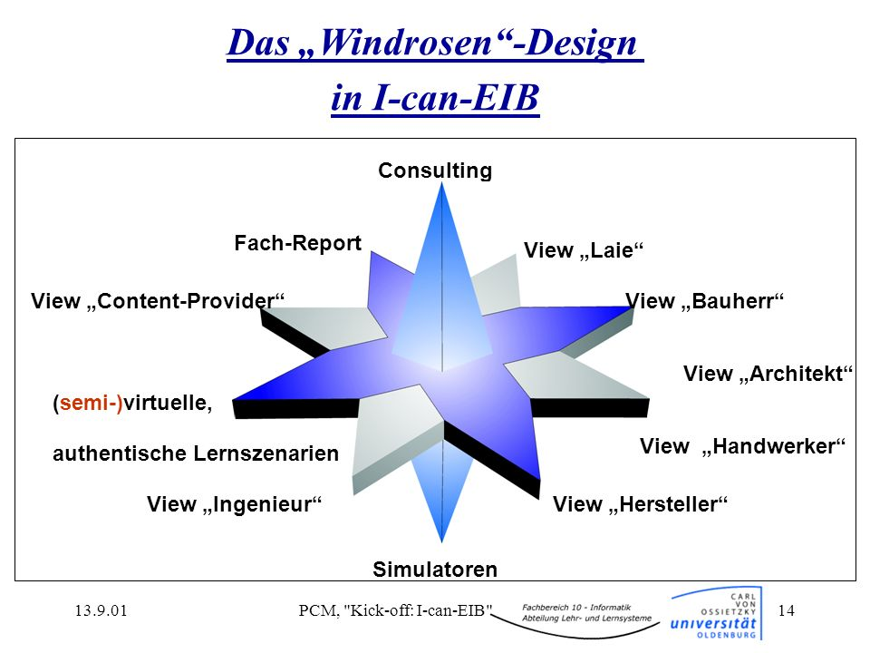 "Das ""Windrosen -Design"
