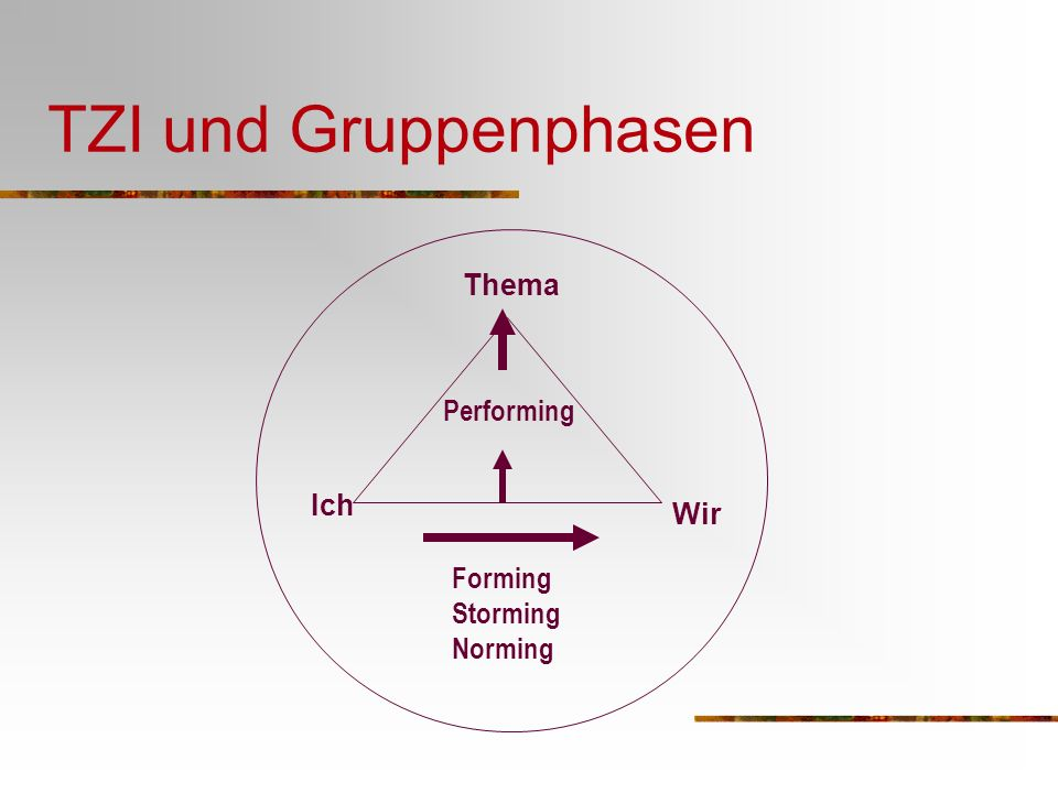TZI und Gruppenphasen Thema Performing Ich Wir Forming Storming