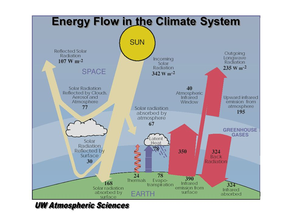Energy Flow in the Climate System