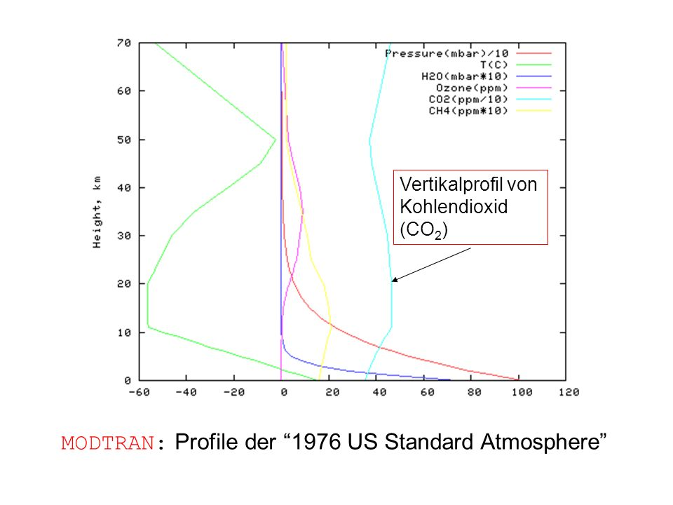 MODTRAN: Profile der 1976 US Standard Atmosphere
