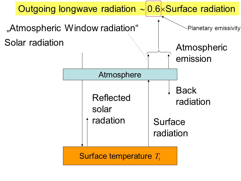 Outgoing longwave radiation  0.6Surface radiation