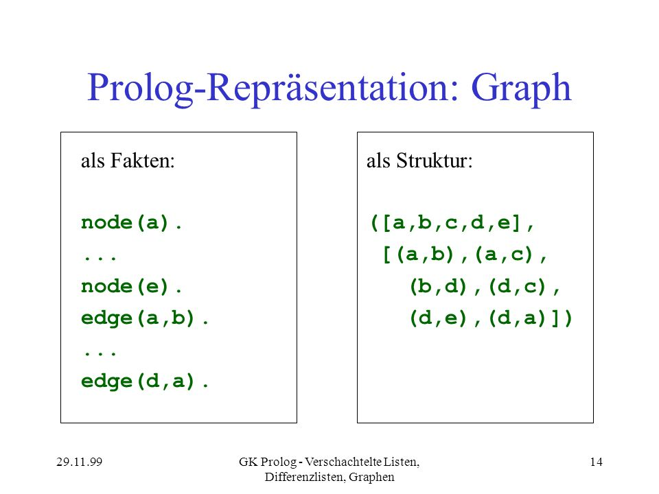Prolog-Repräsentation: Graph