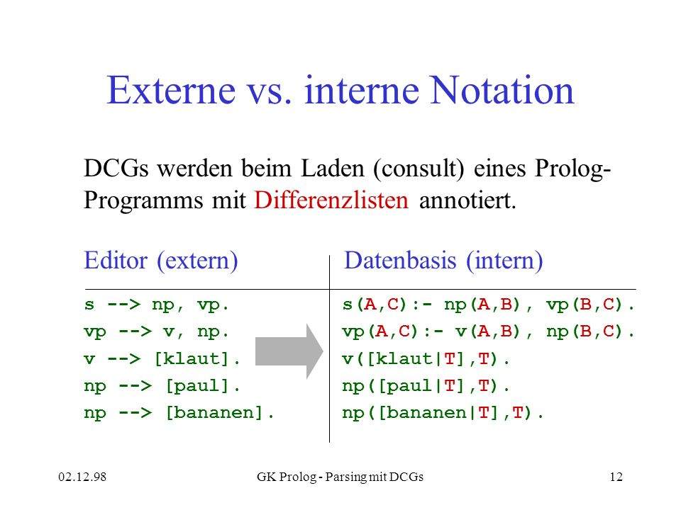 Externe vs. interne Notation