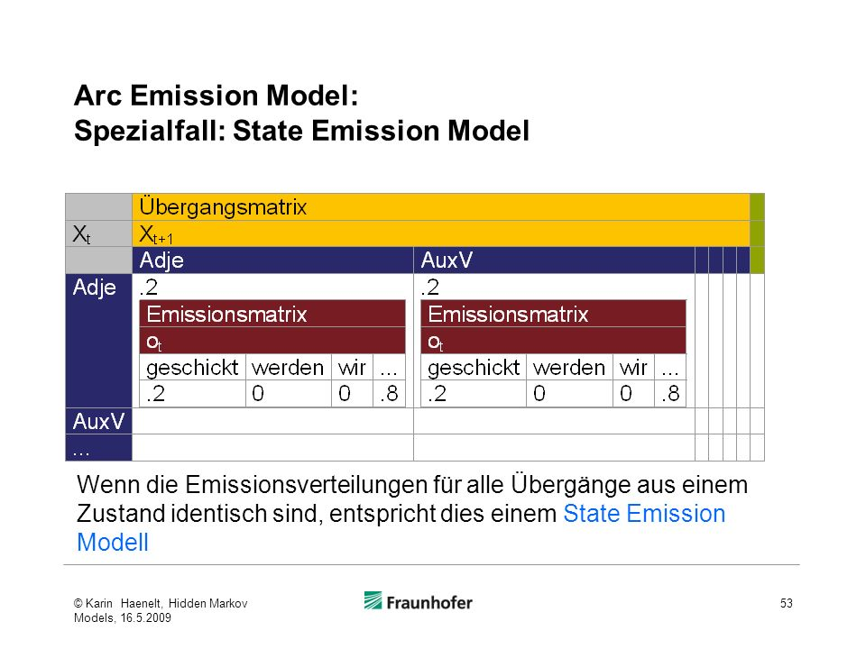 Arc Emission Model: Spezialfall: State Emission Model