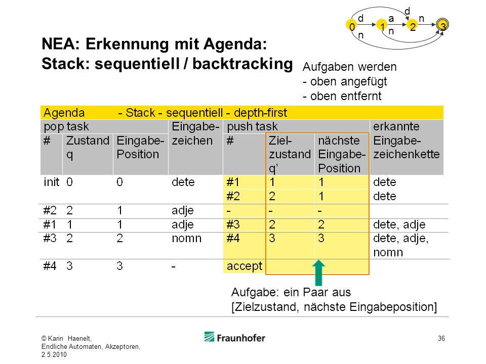 NEA: Erkennung mit Agenda: Stack: sequentiell / backtracking