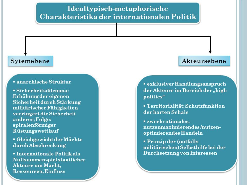 Idealtypisch-metaphorische Charakteristika der internationalen Politik