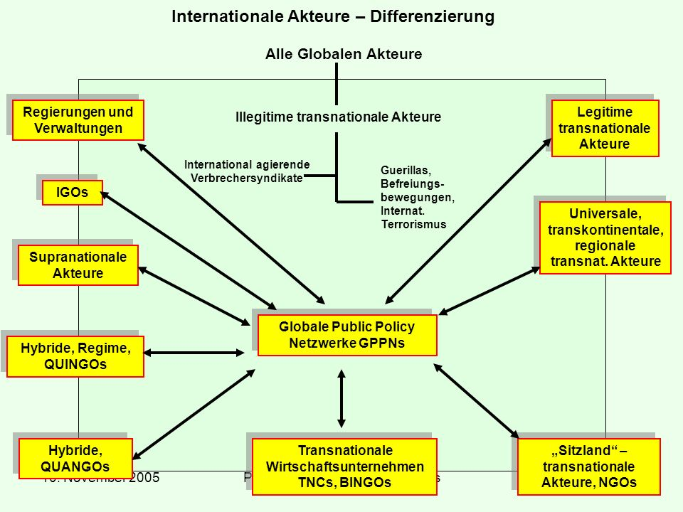 Internationale Akteure – Differenzierung