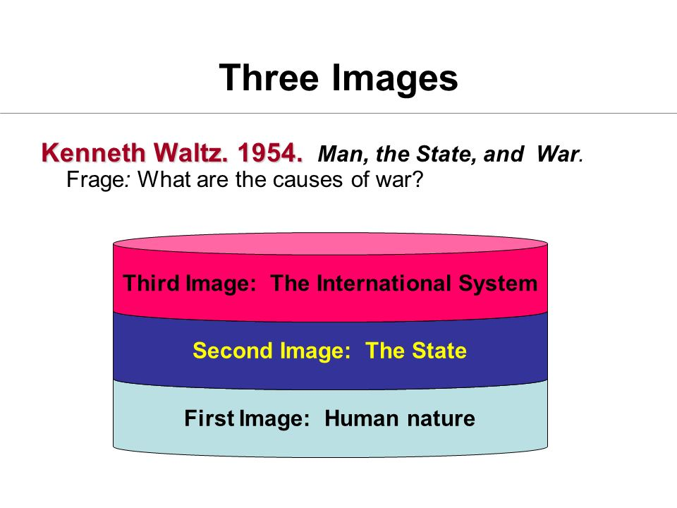 Three Images Kenneth Waltz Man, the State, and War. Frage: What are the causes of war Third Image: The International System.