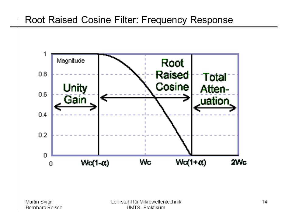 Root Raised Cosine Filter: Frequency Response