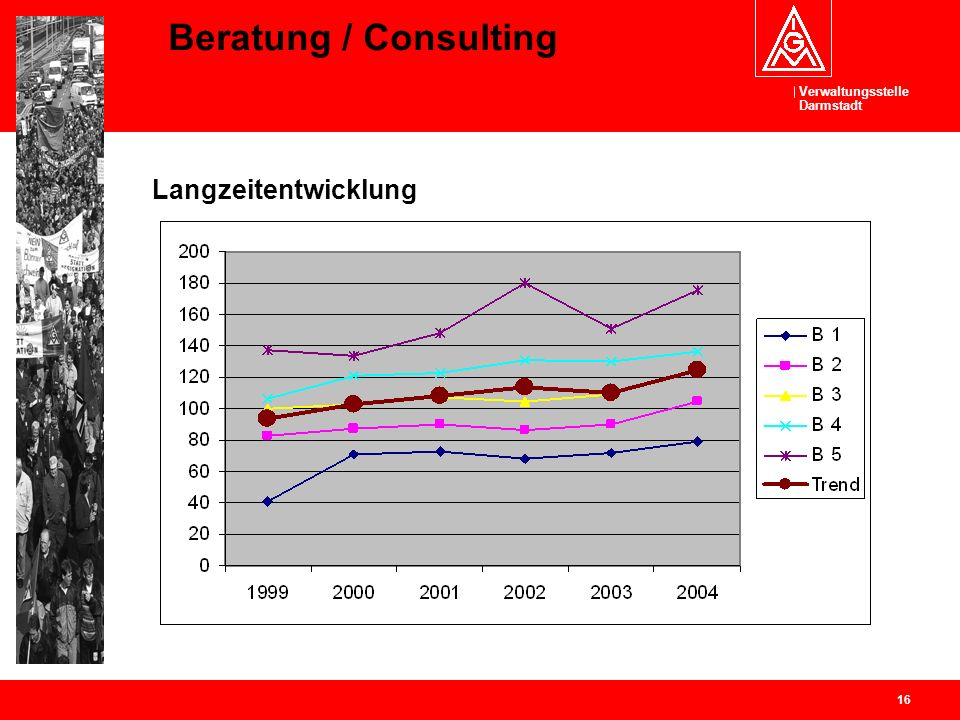 Beratung / Consulting Langzeitentwicklung