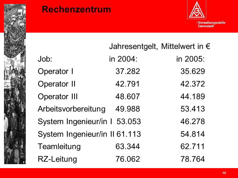 Rechenzentrum Job: in 2004: in 2005: Operator I 37.282 35.629