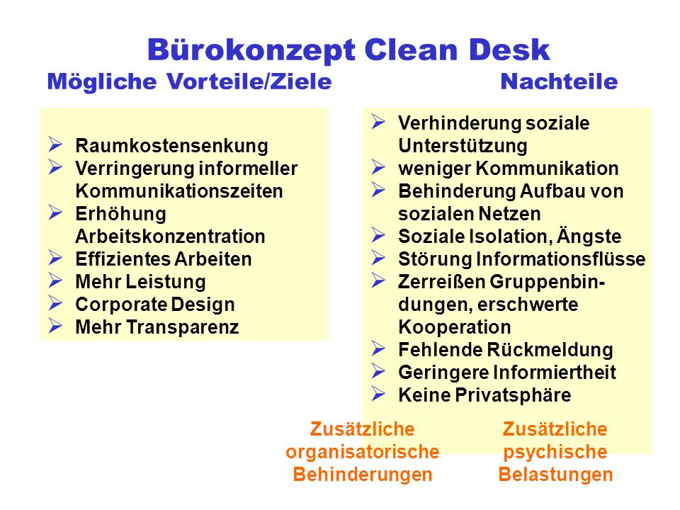 Bürokonzept Clean Desk