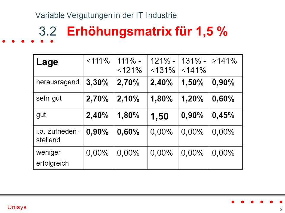 Variable Vergütungen in der IT-Industrie 3.2 Erhöhungsmatrix für 1,5 %