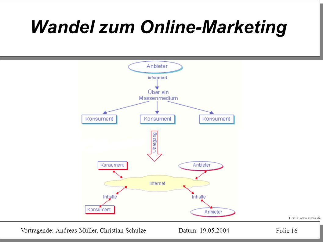 Wandel zum Online-Marketing