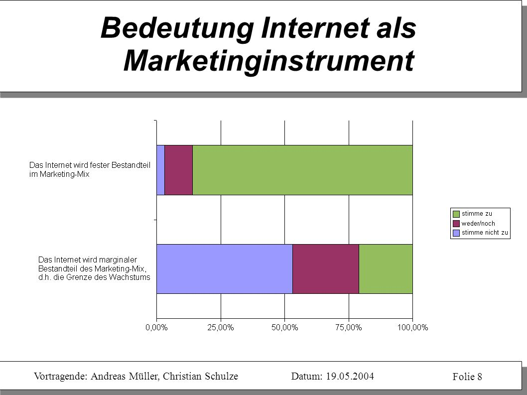 Bedeutung Internet als Marketinginstrument