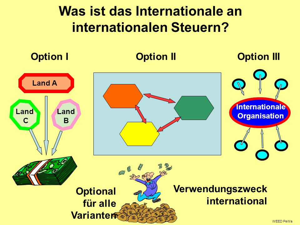 Was ist das Internationale an internationalen Steuern