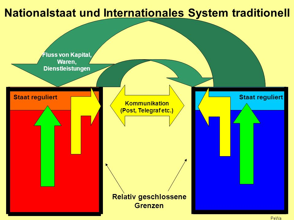 Nationalstaat und Internationales System traditionell