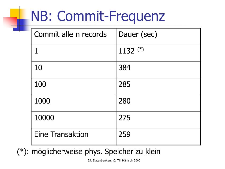 NB: Commit-Frequenz Commit alle n records Dauer (sec) 1 1132 (*) 10