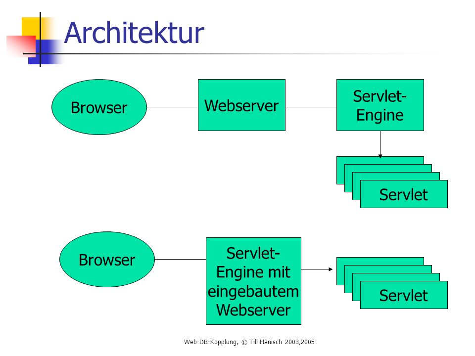 Architektur Servlet- Engine Browser Webserver Servlet Browser