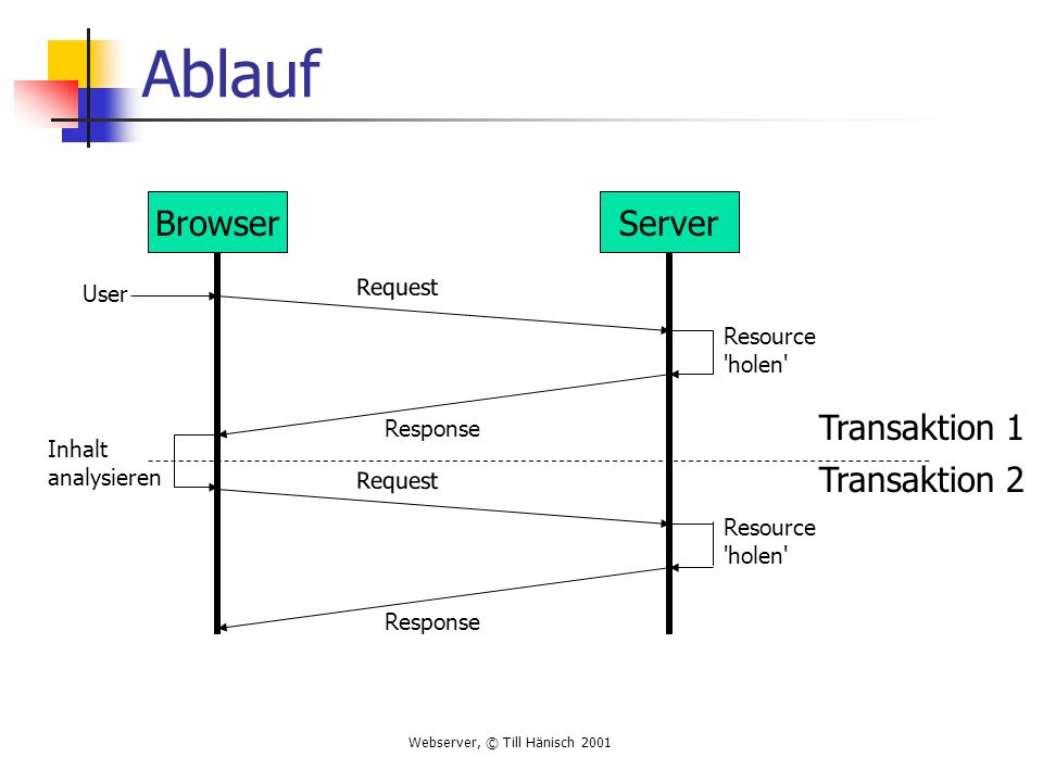 Ablauf Browser Server Transaktion 1 Transaktion 2 Request User