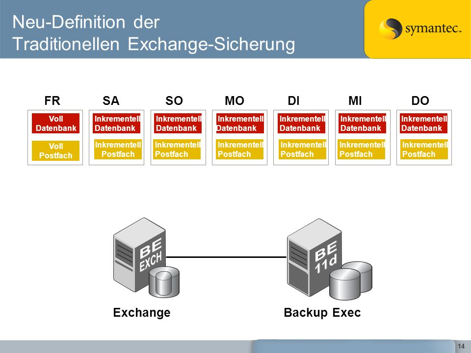 Neu-Definition der Traditionellen Exchange-Sicherung
