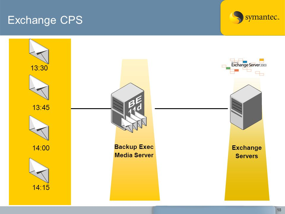 BE 11d Exchange CPS 13:30 13:45 14:00 14:15 Backup Exec Exchange