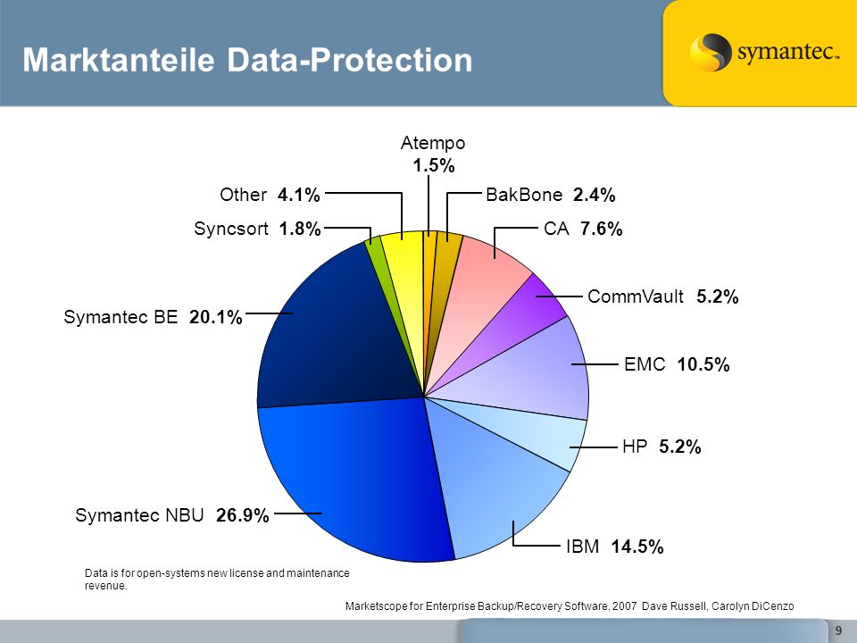 Marktanteile Data-Protection