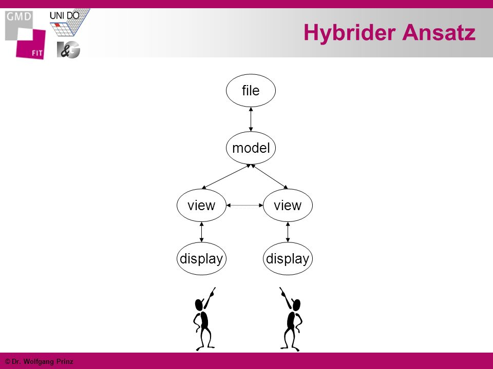 Hybrider Ansatz file model view view display display