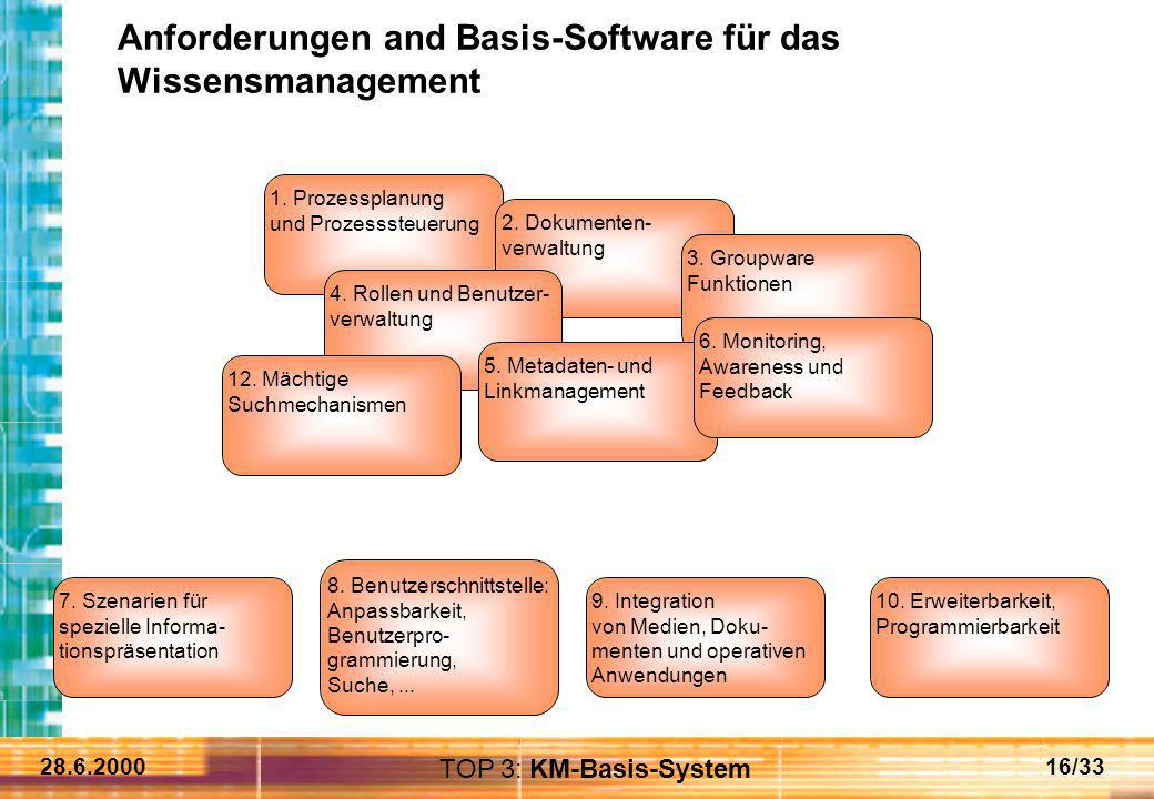 Anforderungen and Basis-Software für das Wissensmanagement