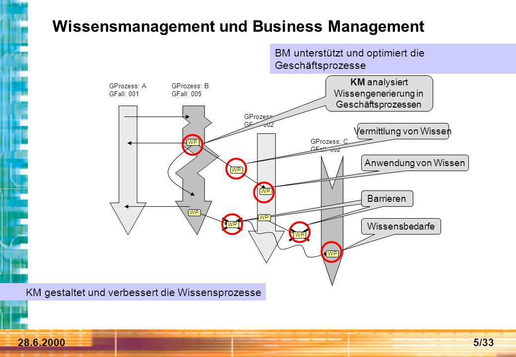 Wissensmanagement und Business Management