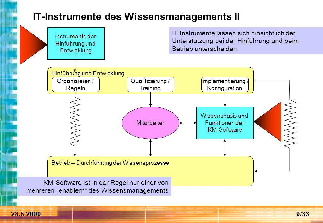 IT-Instrumente des Wissensmanagements II